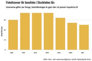 11 Stockholms-lan kopia
